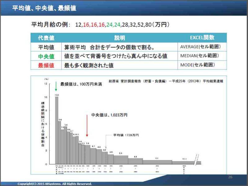 統計初級講座|中央値,平均,最頻値